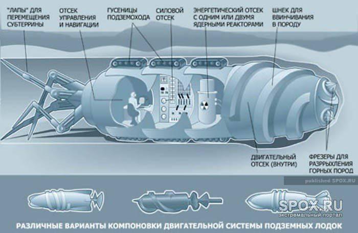 Подземные лодки: секретные разработки