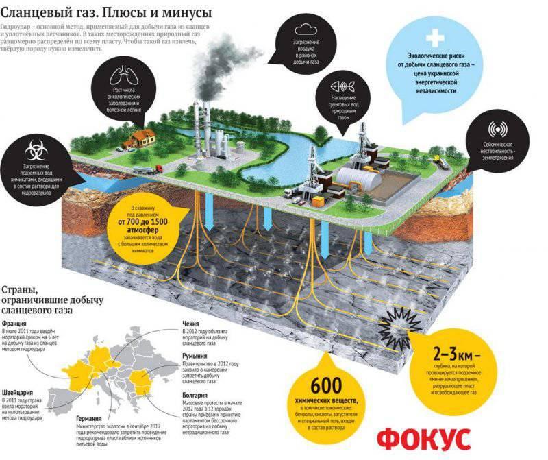 США объявляет России газовую войну?