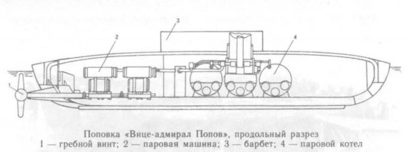 Круглые суда адмирала Попова. Часть 3. «Вице-адмирал Попов»