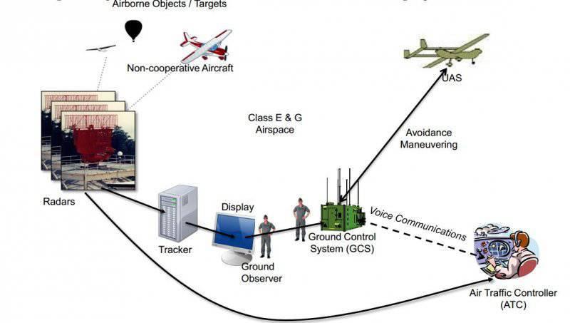 Безопасность воздушного движения и БПЛА