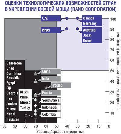 ВМC в XXI веке. Облик корабля будущего в свете инновационных технологий