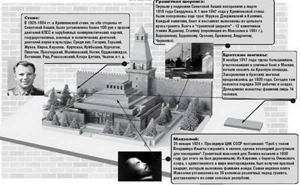 लेनिन के दफन के बारे में चार बड़े झूठ