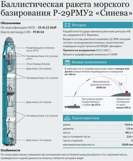 ракеты Р-29РМУ2.1 «Лайнер»