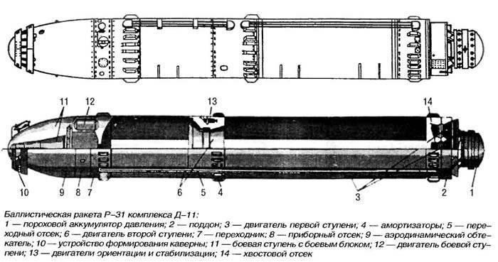 """""""Бабушка Булавы"""" - Р-31"""