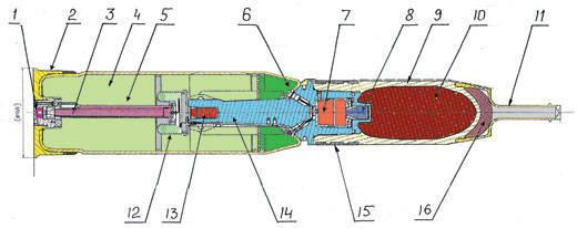Proyectil de haz de fragmentos del tanque: inventado en Rusia - producido en Alemania