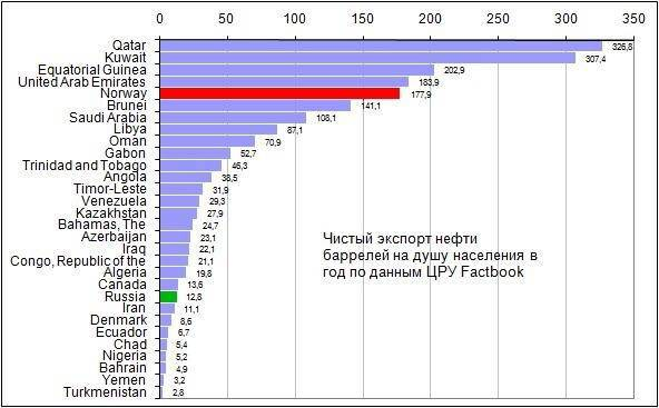 """Who benefits from the """"oil curse"""" myth of the Russian economy?"""