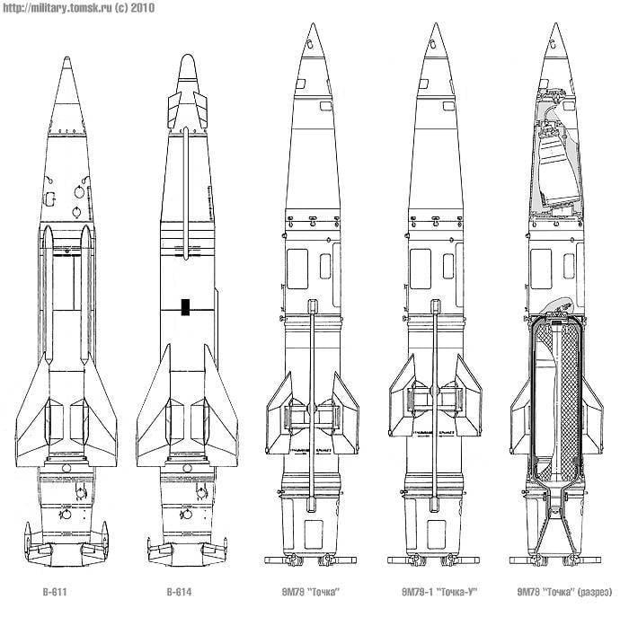 Тактическая ракетная «Точка»