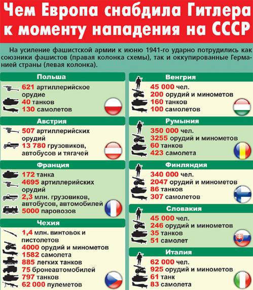 Против СССР воевала вся Европа
