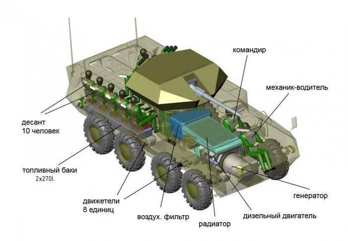 우크라이나 회사, 전기 전송 방식의 새로운 전투 차량 개발