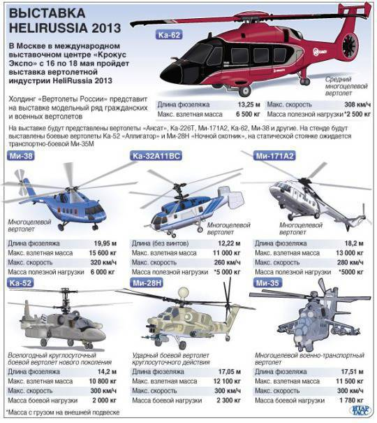 According to the results of HeliRussia-2013