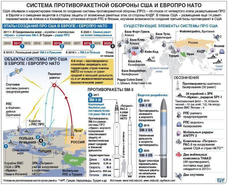 Rússia e NATO. Problemas e cooperação