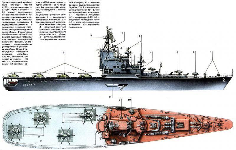 Что может крейсера москва