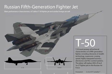 러시아는 경쟁자 F-22의 창설을 마무리 짓고있다.