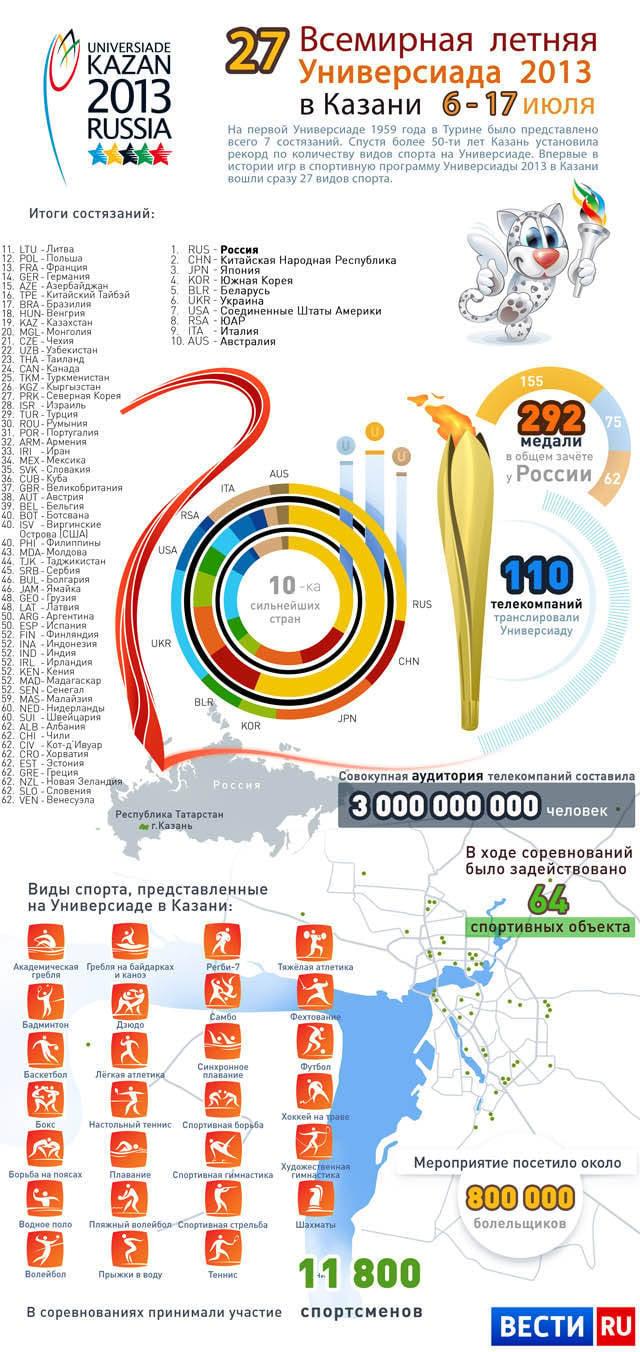 A la recherche de goudron dans les résultats de l'Universiade