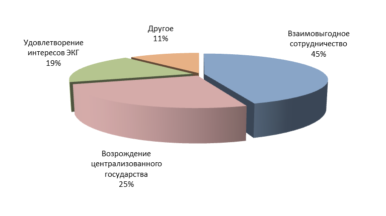 "Report on the results of the survey-2013 ""Evaluation of state political figures"""