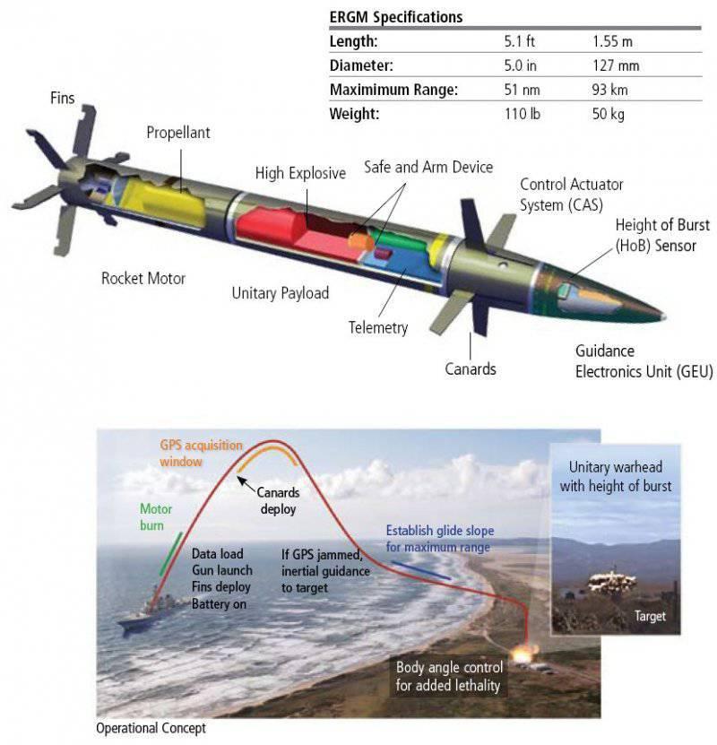 Прошли испытания нового артиллерийского снаряд с рекордной дальностью стрельбы