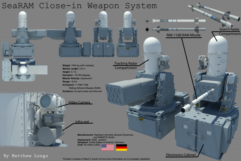 http://topwar.ru/uploads/posts/2013-07/thumbs/1374556002_searam_rim_116b_rolling_airframe_missile_ciws_by_eumenesofcardia-d5z5k66.png
