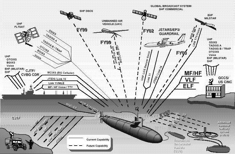Мистика низких частот. Как связаться с подводной лодкой?