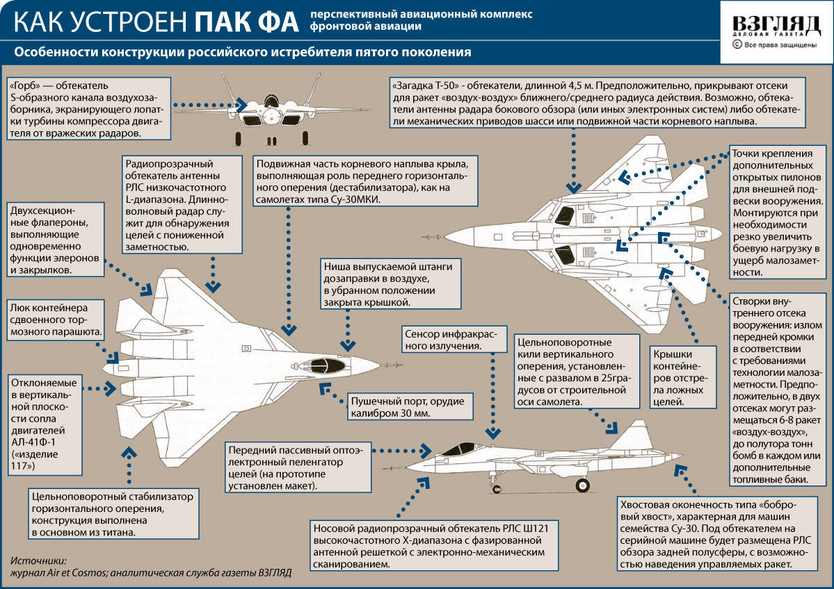 How does the PAK FA