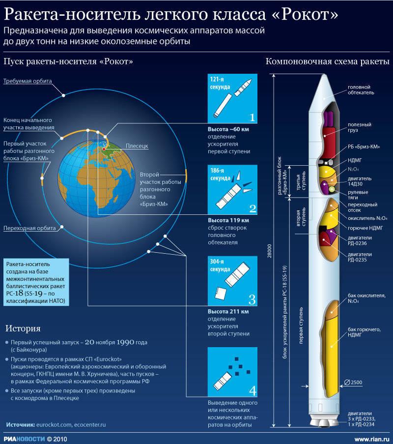 """Тогда военный спутник  """"Гео-ИК-2 """", запущенный на ракете-носителе  """"Рокот """", в расчетное время."""