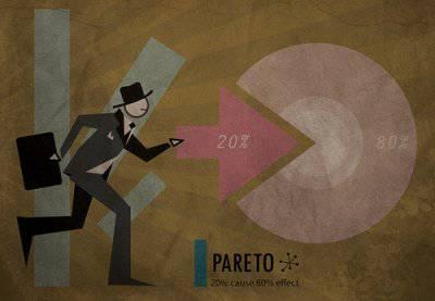 Закон Парето и война