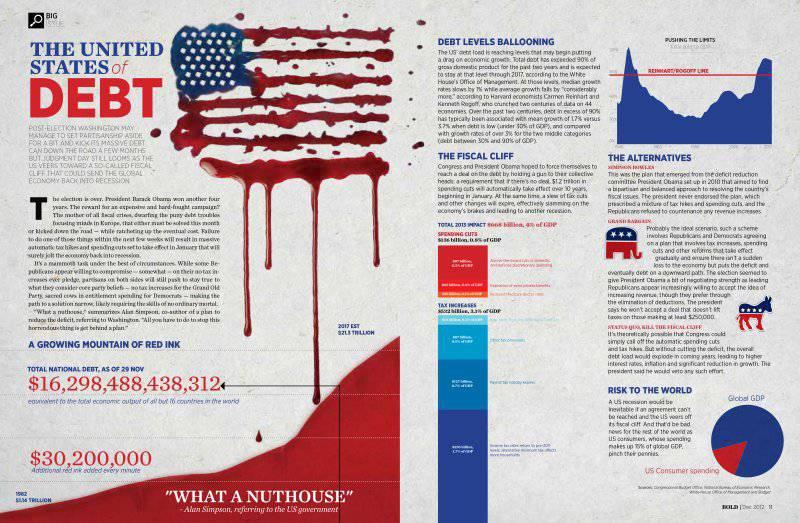 Америка в долговой яме