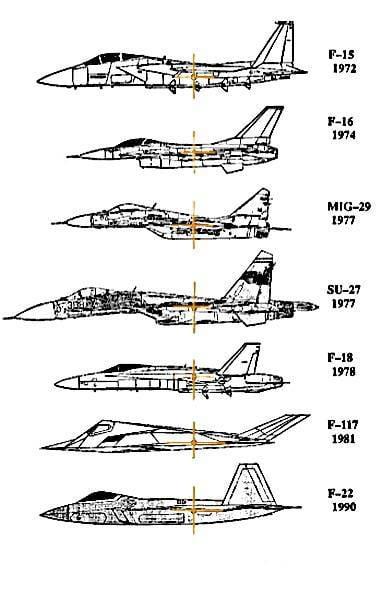 балансировочной схемы F-22