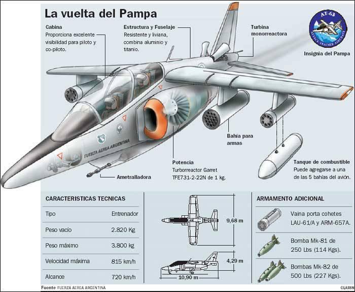 아르헨티나는 IA-63 Pampa III의 첫 번째 프로토 타입을 선보였다.