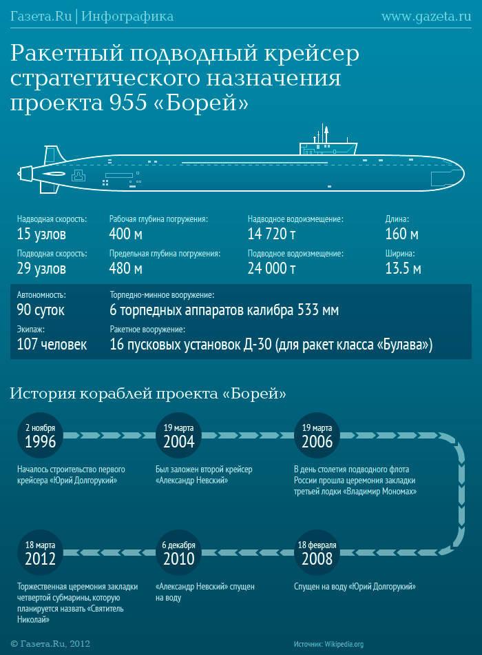 Subdivisión post-soviética: resurgir después de una caída