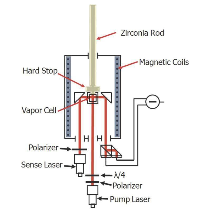 Deney düzeneğinin şeması. Ana kameranın boyutu 2 mm'dir. (IU tarafından çizilmiştir.)