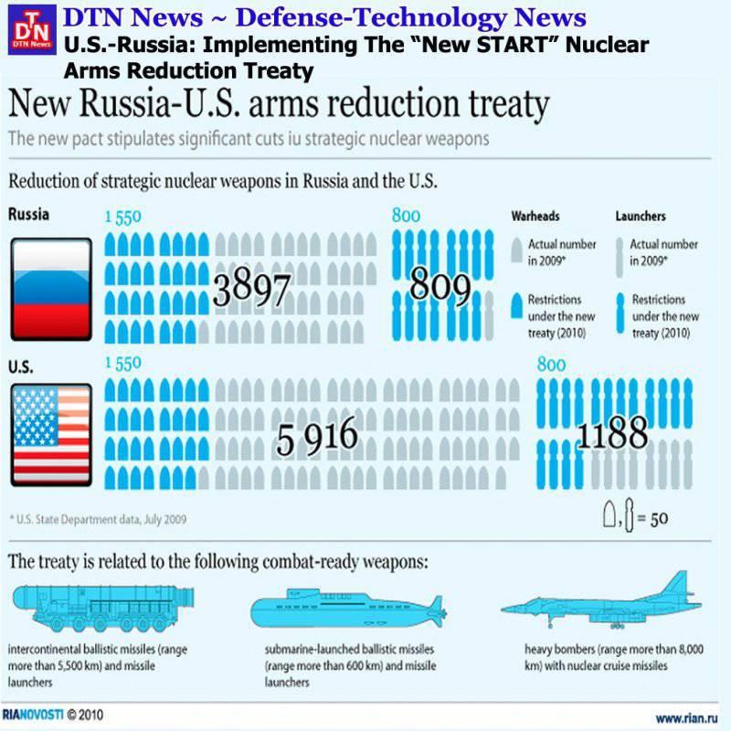 Возможна ли война с Америкой?