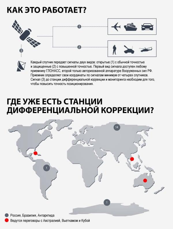 Auf glonassofobiya USA: warum Amerika geht nirgendwo von unserer Satellitennavigation