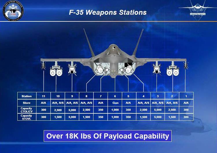 Lockheed a rendu compte de l'avancement du programme F-35