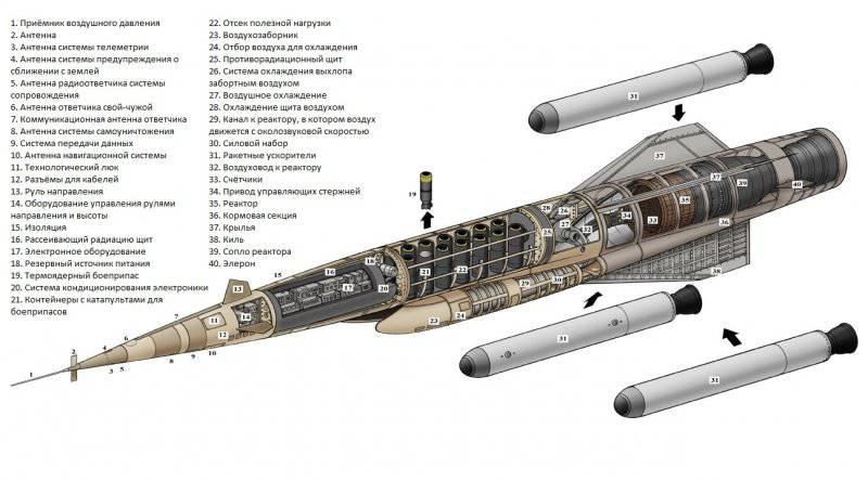 «Плутон» – ядерное сердце для сверхзвуковой низковысотной крылатой ракеты