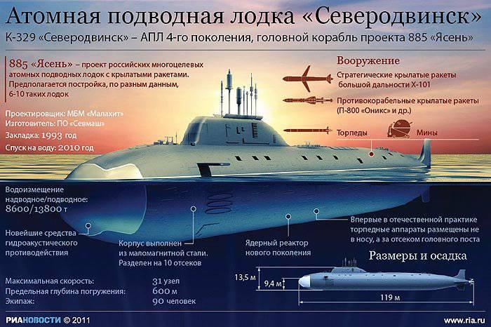 типы проекты подводных лодок