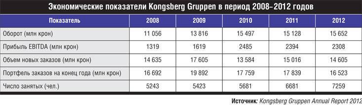 방위 산업의 국유 기업은 노르웨이의 경험입니다. Kongsberg Gruppen 진화는 러시아에 대한 좋은 예입니다.