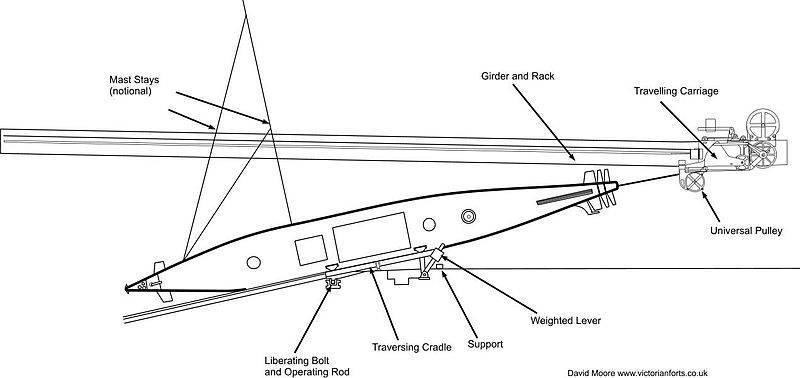 Torpedo Louis Brennan. Geführte Waffen des späten 19. Jahrhunderts