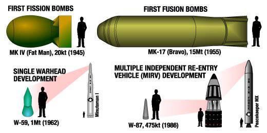 Missiles balistiques sur les sous-marins. Début