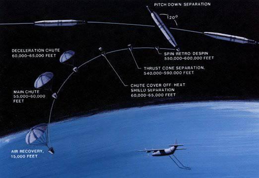 太空侦察兵。美国间谍卫星