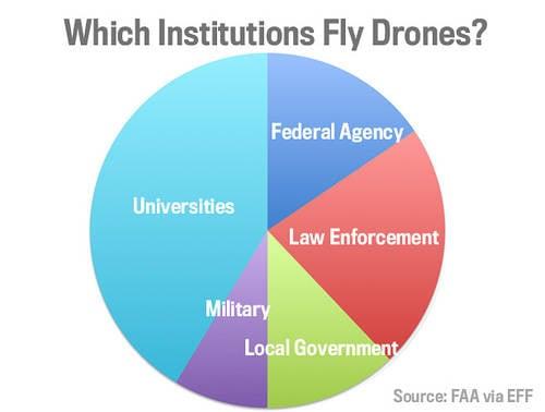 미래로 나아가는 한 걸음 더 나아가 라. 미국 영공으로가는 UAV