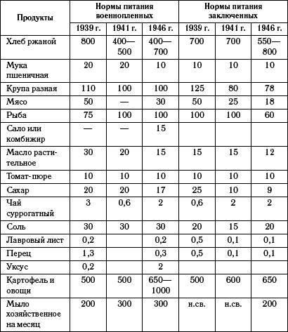 Мифы Великой Отечественной. Почему погибли сталинградские пленные?