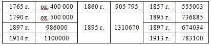 ¿Rusia tenía colonias? Parte I. Estados bálticos como parte de la República de Ingushetia.