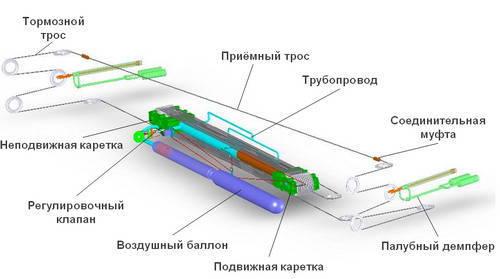 Producción de aerofinishers en JSC Proletarsky Zavod