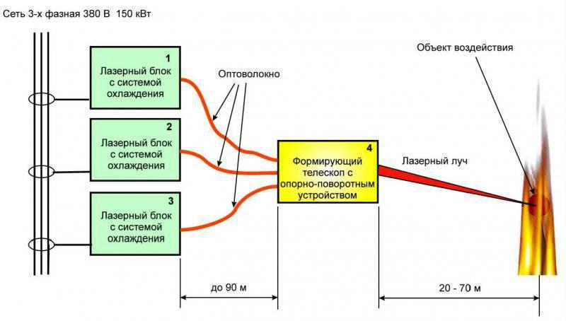 Мобильные лазерные технологические комплексы разработки ГНЦ РФ ТРИНИТИ
