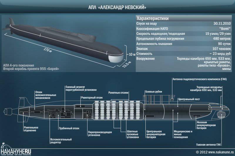 Чем тише гавань, тем больше вокруг подводных лодок