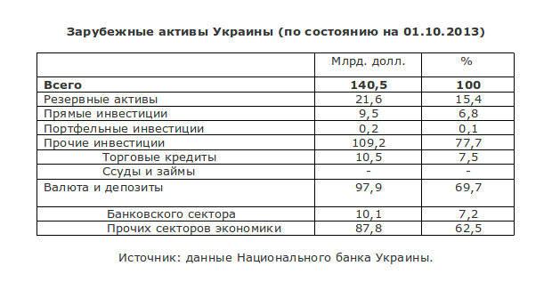 L'économie coloniale ukrainienne ne peut pas vivre sans assistance financière