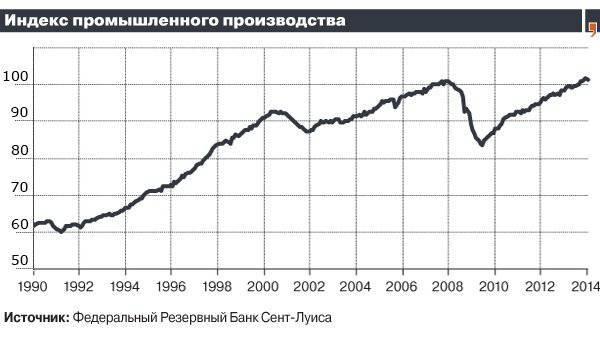 Como os EUA alcançam seus altos antes da crise - o foco do modelo de crédito da economia