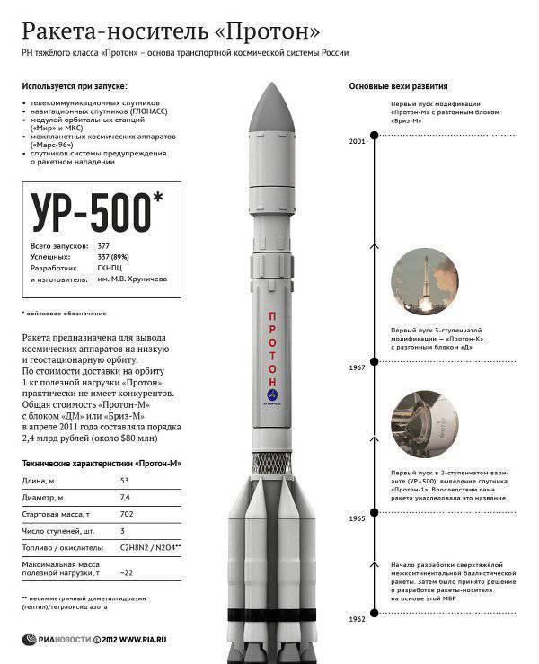 ロケット「Proton-M」が大気の濃い層で燃えた
