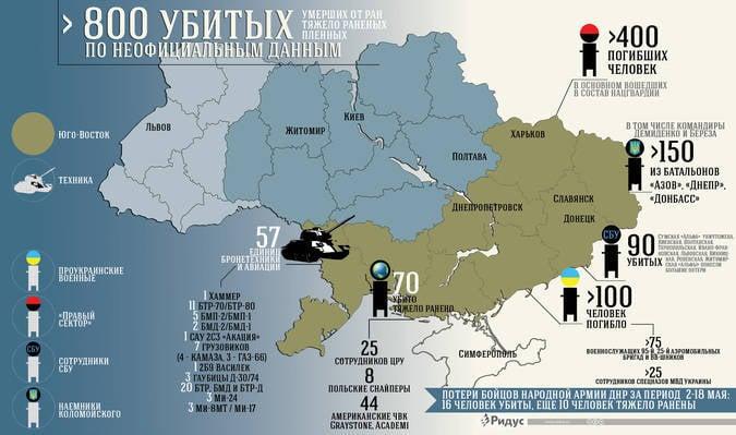 Счет погибших на Украине идёт на «сотни» и «тысячи»