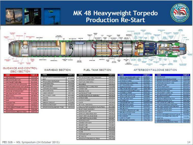तुर्की टॉरपीडो को MK-48 खरीदता है